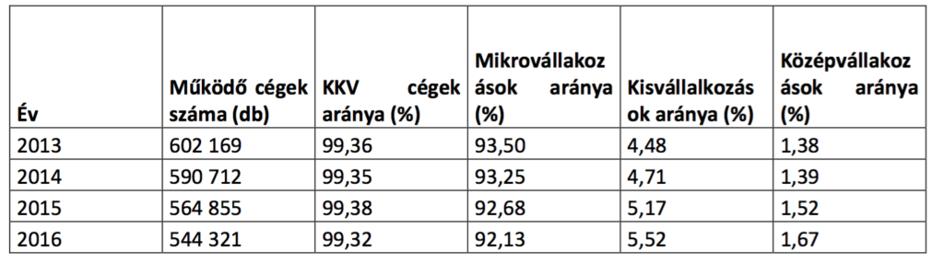 KKV-táblázat