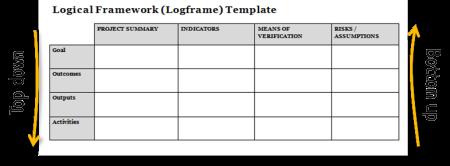 Log Frame